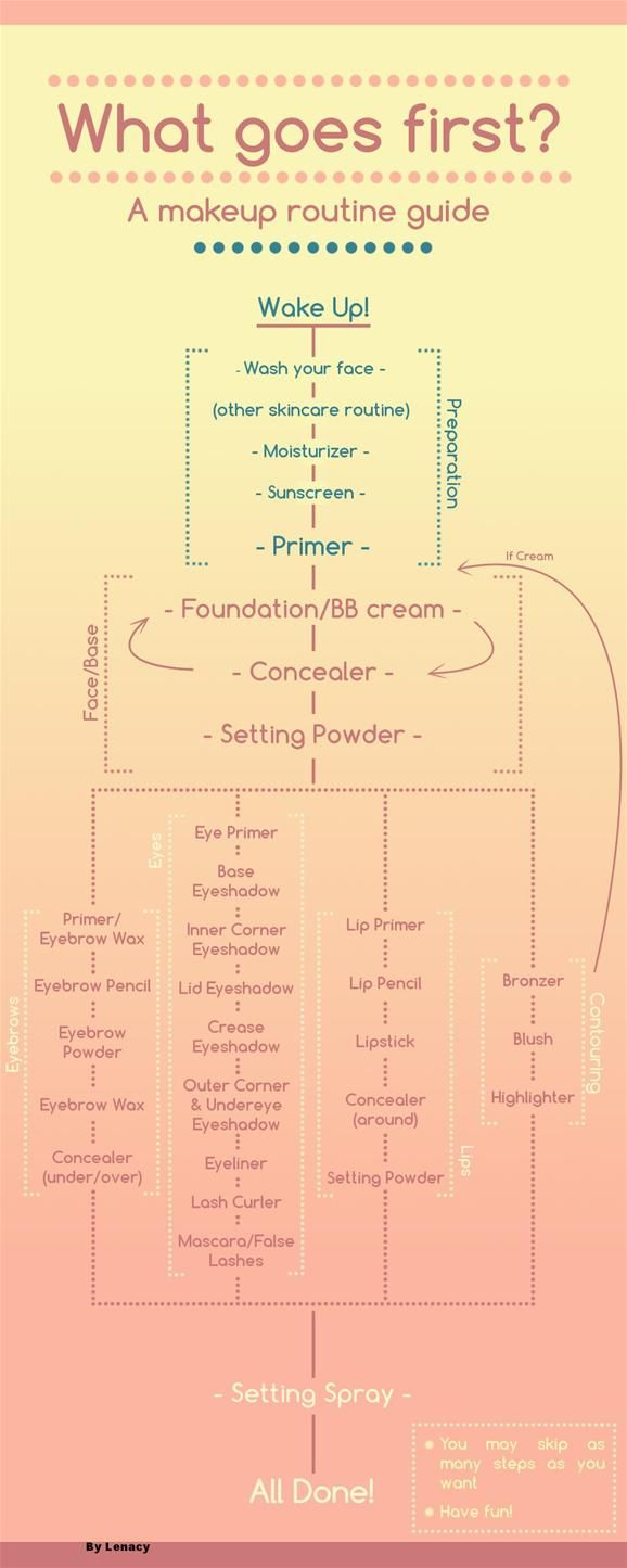 Makeup Routine Diagram. Log on to Pampadour.com to view more Beauty Tutorials that will help YOU! #howto #makeup #routine #disgram #tutorial #beauty #cosmetics