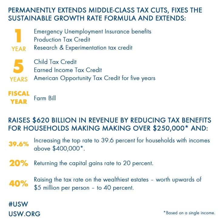 #ECONOMY: Today, leaders in both parties in Congress came together to reach an agreement that protects middle-class and working families from a tax hike, while continuing to invest in education, clean energy and manufacturing to strengthen our economy. LIKE and REPIN the graphic for some fast facts about the agreement and visit http://ow.ly/gulV6 for more details. #USW