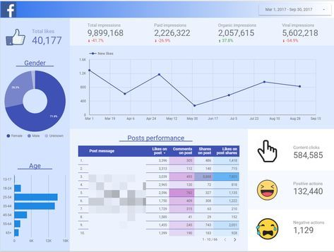 38 best Admin Dashbar images on Pinterest User interface design
