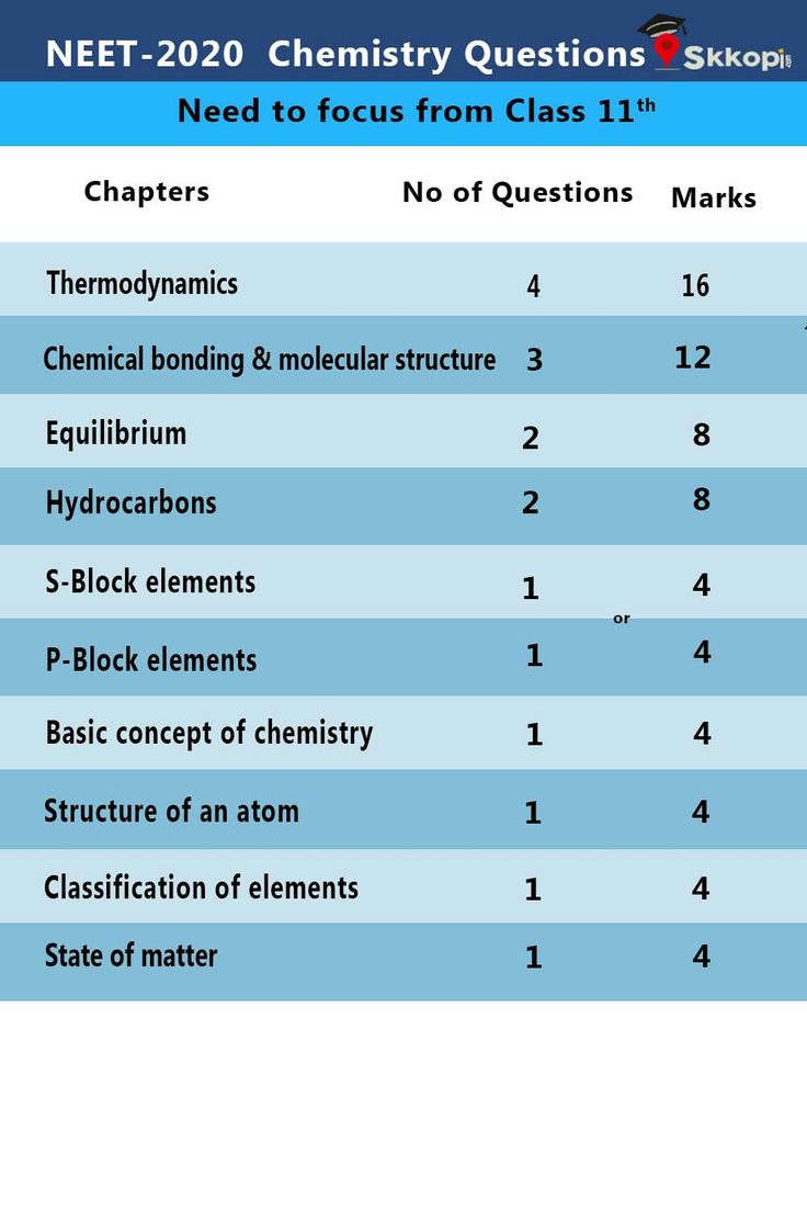 Chemistry chapters to prepare for neet ug 2020 from 11th ...