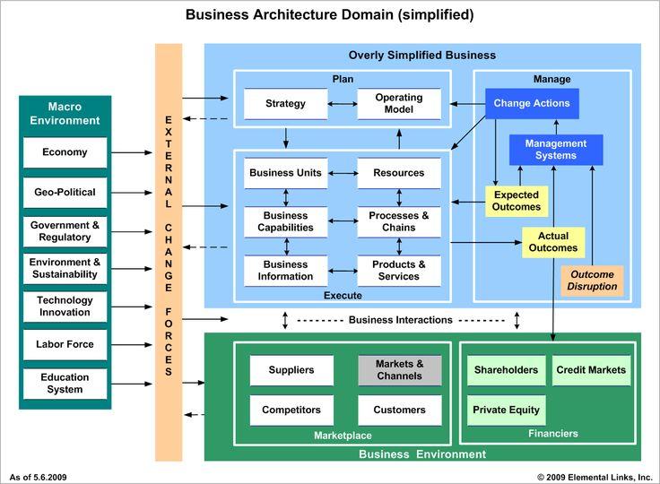 Pocket: Business Architecture And Nick Maliku0027s Enterprise Business  Motivation Model U2013 Brenda Michelson
