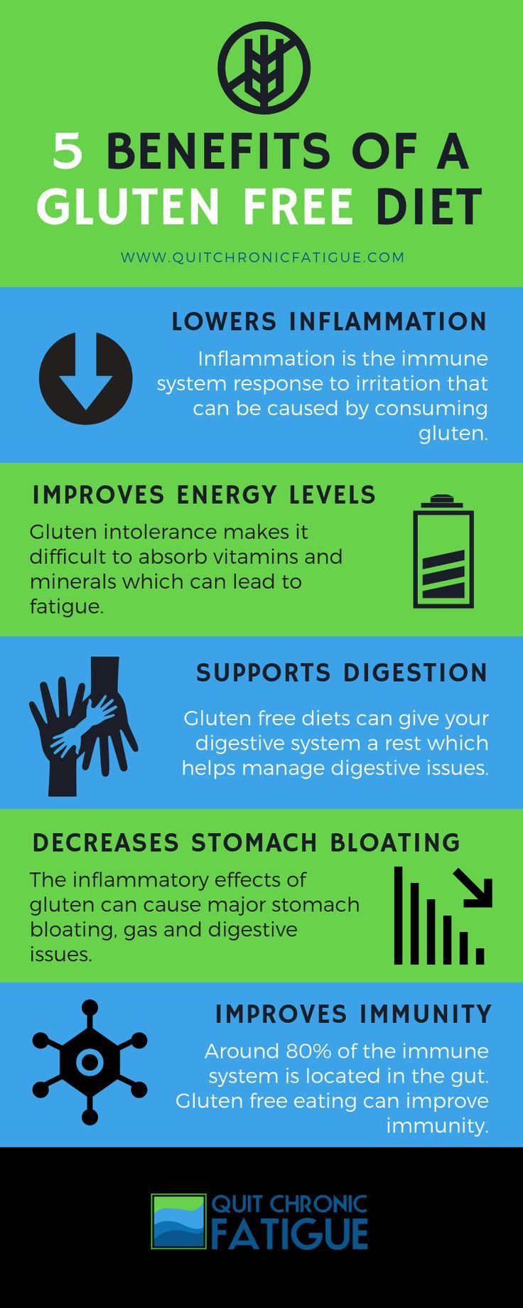 Should You Eat A Gluten Free Diet Quit Chronic Fatigue Going Gluten Free Gluten Free Diet Free Dieting