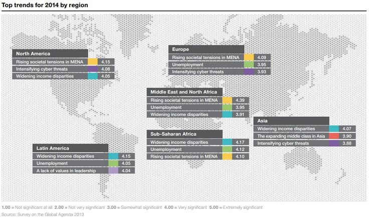 TOP TRENDS: What are the most important issues to different regions of the world? Source: Outlook on the Global Agenda 2014