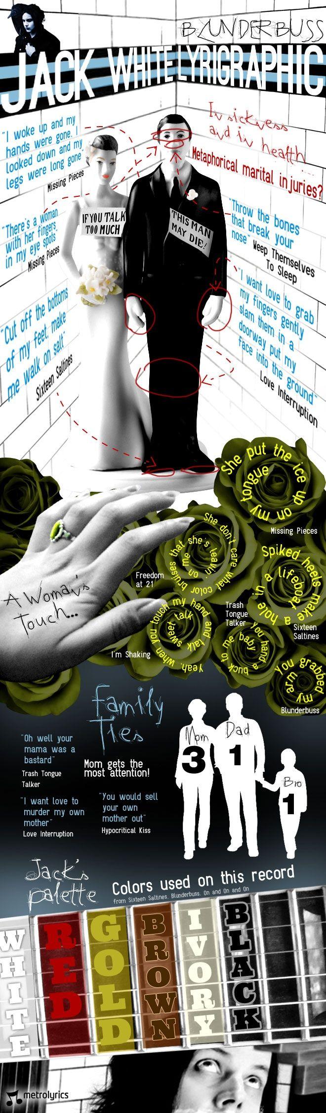 Jack White's new album 'Blunderbuss' gets the Lyrigraphic treatment...via Sony
