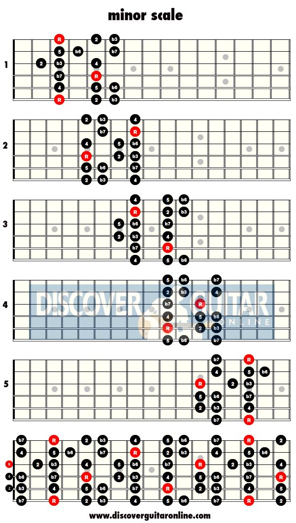 minor scale: 5 patterns | Discover Guitar Online, Learn to Play Guitar