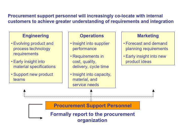 Procurement procedure checklist template and examples