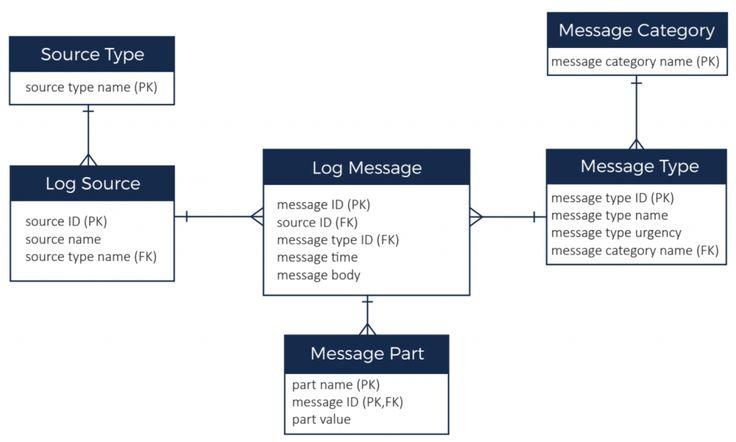 Cassandra NoSQL Data Model Design