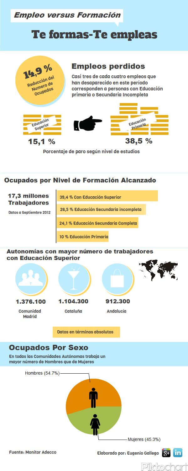 Empleo vs. Formación #infografia #infographic #education