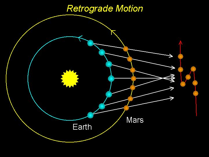 orbital motion of planets - photo #8