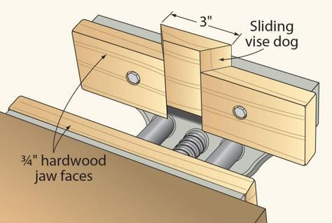 I've owned the same bench vise for years, and have always wished I had bought one with a dog that could be raised and lowered as needed. So, when replacing my vise's wood jaw faces, I incorporated my own dog. To do this on your vise, cut a 45° dovetail-shaped dog centered in the face of the movable jaw. Push the three pieces of the facing back together and bolt the two outer faces to the vice, leaving the center free. The snug fit holds the dog in position when in use, but it can still be…