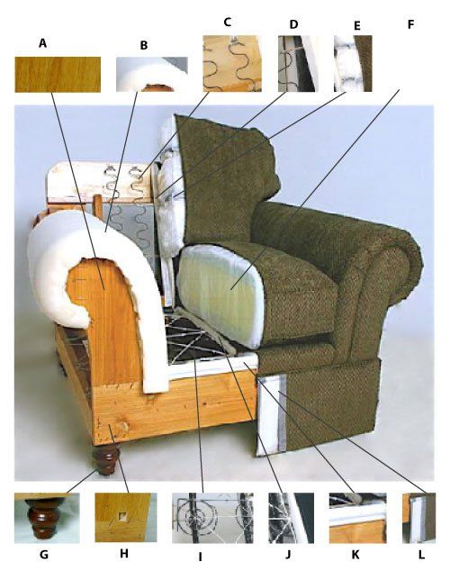 Embodied energy needed to make one sofa