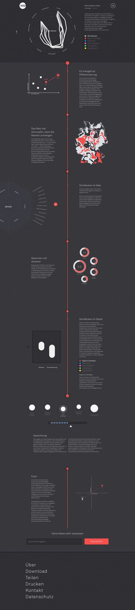 Interesting One Pager filled with unique interactive infographics forming an annual 'Brand Agility Index'. Great to see this transformation from traditional print into a Single Page website as mentioned in the build notes (in the full review).