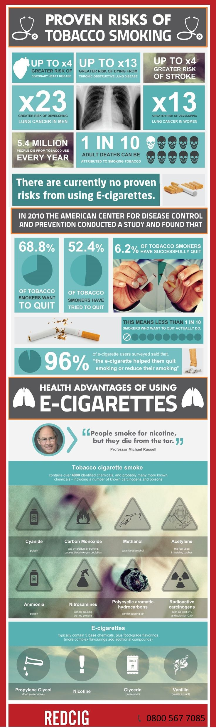 Proven Risks Of Tobacco Smoking [Infographic]