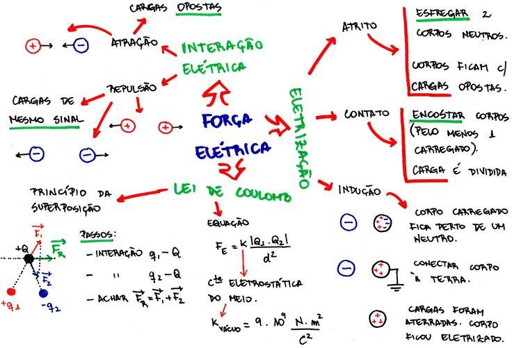 Mapa Mental: Força Elétrica - Lei de Coulomb