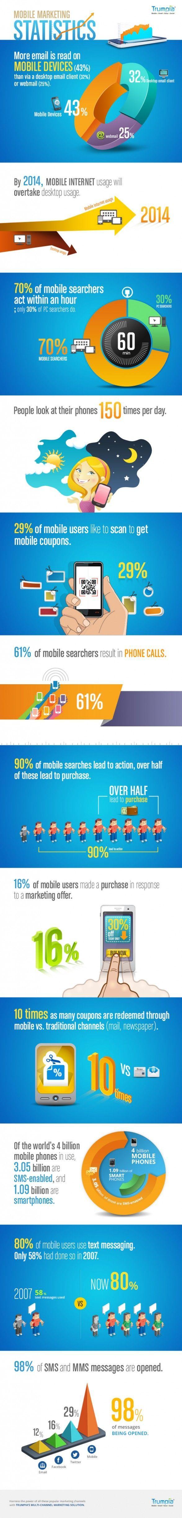 Mobil Pazarlama İstatistikleri #mobile #mobil #pazarlama #marketing #istatistik statistics #infografik #infographic