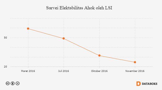 Elektabiltas pasangan calon Gubernur DKI Basuki Tjahaja Purnama dan Djarot Saiful Hidayat (Ahok-Djarot) terus merosot. Berdasarkan survei dari Lingkar ...
