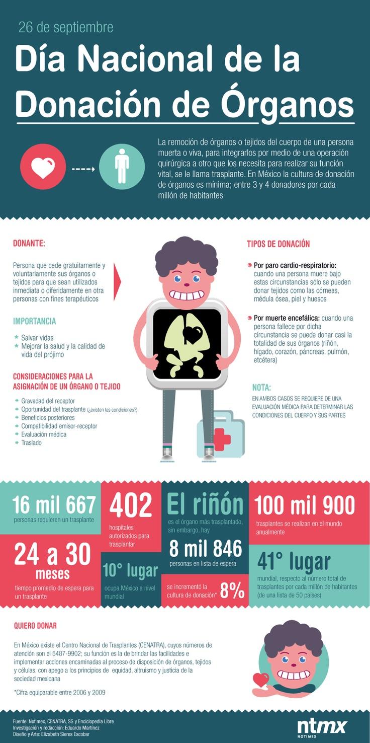 Día Nacional de Donación y Transplantes de Órganos y Tejidos