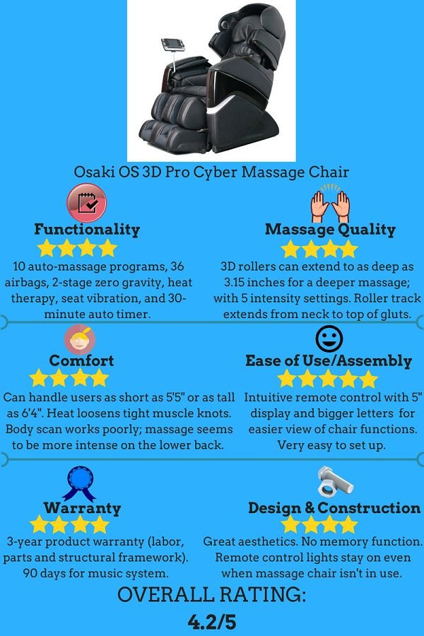 Osaki OS 3D Pro Cyber Massage Chair is perhaps the only one in the market that can satisfy your need for a really deep massage. It has 3D massage technology with rollers that can protrude to up to 3.15 inches, more than any massage chairs in the industry.