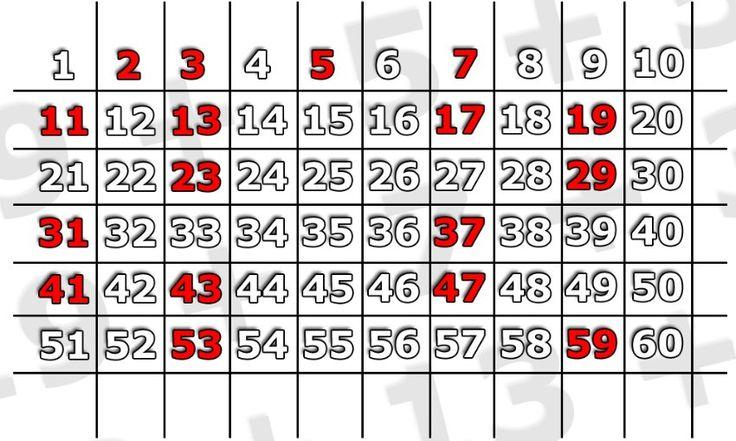 Primzahlen bis 60: Das sogenannte Sieb des Eratosthenes zeigt die Verteilung...