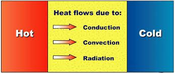 The coefficient of heat transmission is the overall RATE of HEAT FLOW..