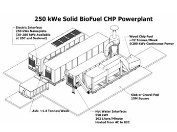 Biomass Energy Solutions Biomass CHP systems are able to utilize the following selected waste streams and convert the waste to energy and a valued bi-product: Biomass including wood chips, hog fuel, construction wood, railway ties, utility poles and energy crops Separated and select Municipal Solid Waste (MSW) Construction and Demolition Waste (C&D Waste) Industrial and …