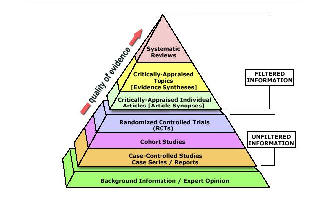 Levels of Evidence Pyramid - Evidence-Based Practice Research - Academic Guides at Walden University
