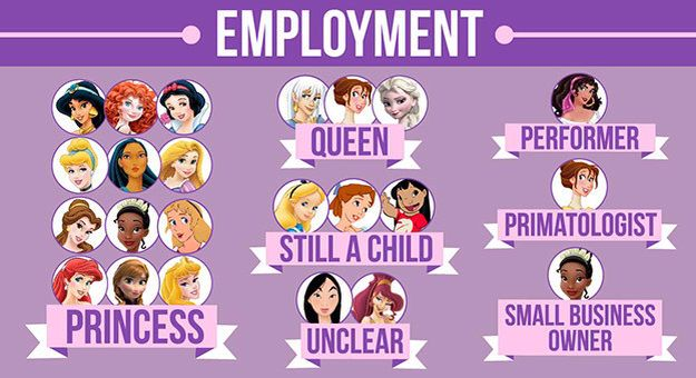 Perfect | Disney princess names, Disney princess jobs