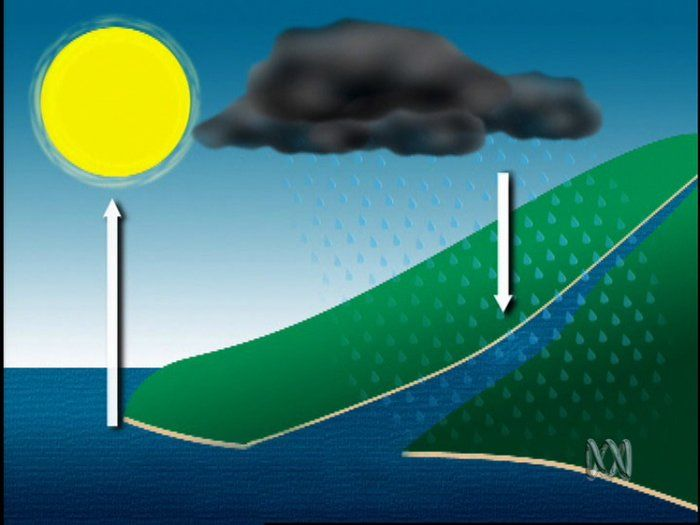 Where does rain come from? - Science (2). Rain comes from clouds but do you know how rain gets into clouds? This clip shows how clouds are formed (made). You will see how important the Sun is in making it rain.