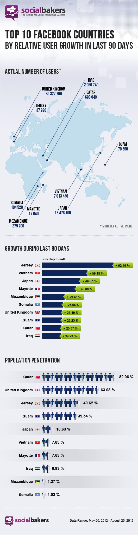 Where Is Facebook Growing? - Socialbakers