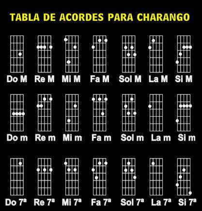 notas musicales de charango pdf - Buscar con Google