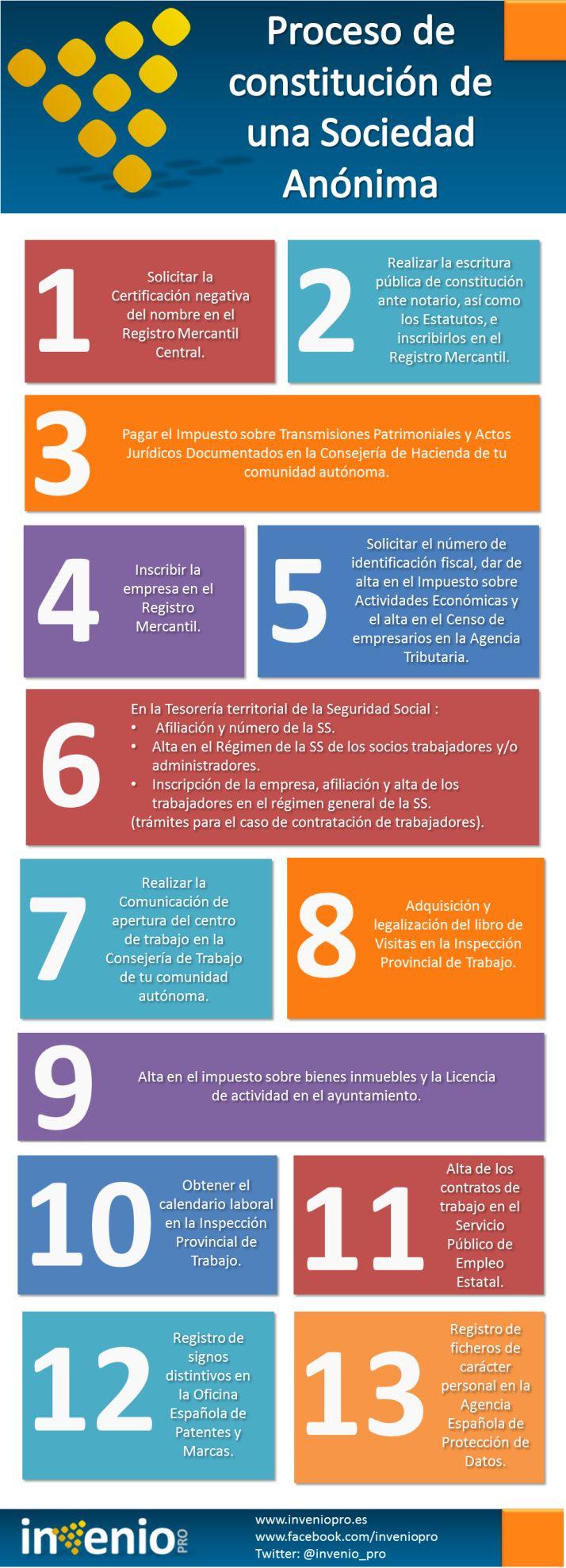 Proceso para constituir una Sociedad Anónima #infografia #infographic #entrepreneurship