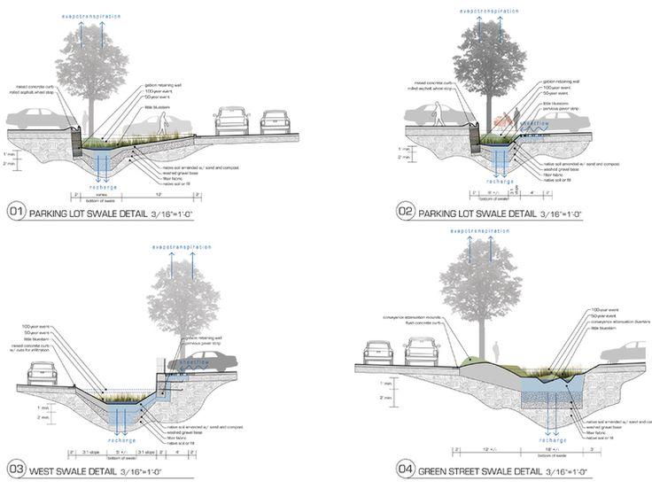 Green Parking Lot for Target — University of Arkansas Community Design Center Дренаж поверхностных вод