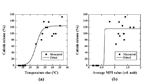 43 best international journal of nanomedicine and nanosurgery images figure 6 a relationship between the temperature rise and the percentage of calcein fandeluxe Choice Image