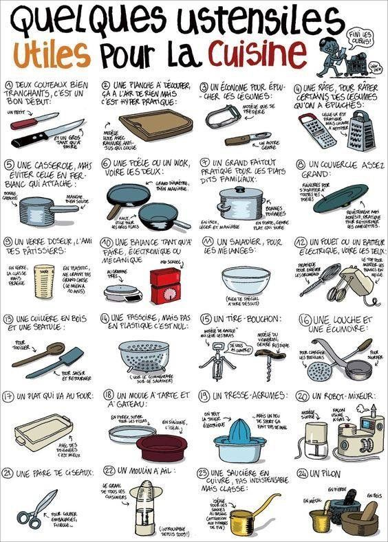 French Vocabulary For Kitchen Utensils French Learning Learn