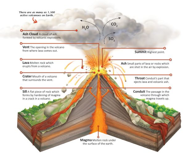 Did you know at any point of time there are at least 20 active volcanoes that are erupting somewhere in the world? Many of them are even underneath our oceans!