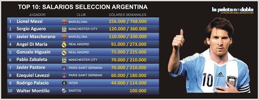 Salarios de los selecionados argentinos