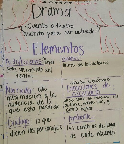 127 best anchor charts in spanish spanish anchor charts images drama genre anchor chart in spanish ccuart Images