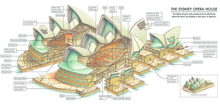 Stephen Biesty Sydney Opera House Stephen Biesty Kicks