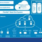 Sensus Integrates PTC's ThingWorx Platform to Deliver Internet of Things Innovation for Sensus FlexNet Communication Network Customers