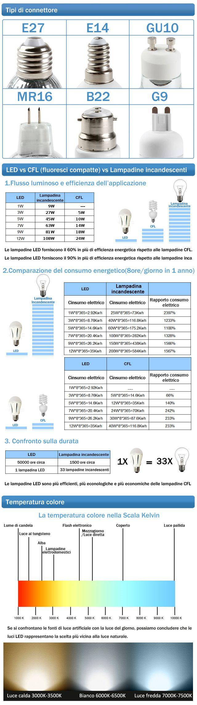 www.tecno-eshop.it LAMPADINA_LED_GU10_5W_BIANCO_NATURALE-1029-206.html?gclid=CLS-kqycl8oCFQQUwwodrFMD3w