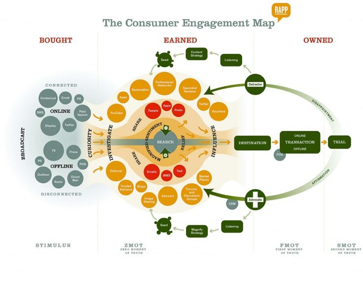 Consumer Engagement Map.