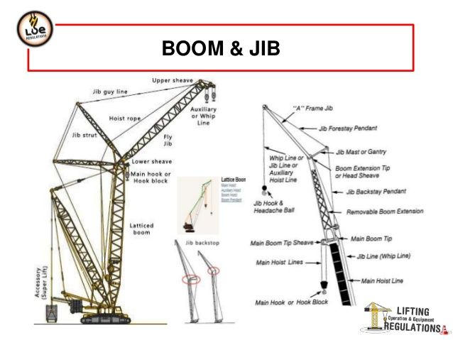 mobile-crane-24-638.jpg (638×479) | Stuff.Tech. Funny, Meme ...