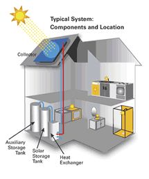 21 best images about solar hot water system on pinterest for Best central heating system