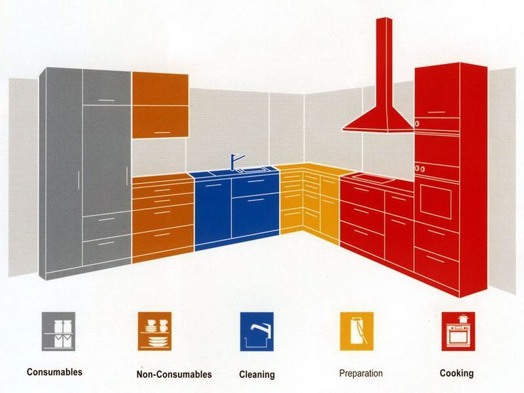 Optimize Your Kitchen Layout with Work Zones  Having your kitchen and its contents organized in the right way can help make cooking go much more smoothly. Divide your kitchen into these five work zones to get the most out of its layout.             (adsbygoogle = window.adsbygoogle || []).push({});      Source  by  sinwyin  http://centophobe.com/optimize-your-kitchen-layout-with-work-zones/