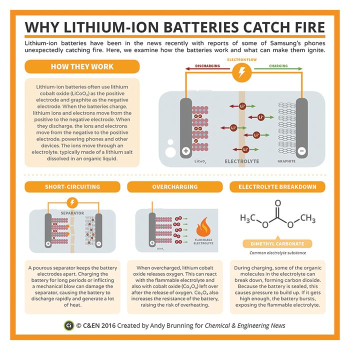 Periodic graphics: Why Li-ion batteries catch fire | November 14, 2016 Issue - Vol. 94 Issue 45 | Chemical & Engineering News Periodic graphics: Why Li-ion batteries catch fire Chemical educator and Compound Interest blogger Andy Brunning reveals reasons why the compact components sometimes burst into flame