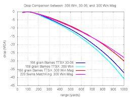 Image result for 300 win mag vs 338 lapua ballistics