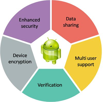 Android has gained a reputation of being one of the most reliable and inexpensive mobile operating systems for users as well as the developers. As time passed, the platform has also received number of new functions and features that can be successfully implemented in enterprise solutions.