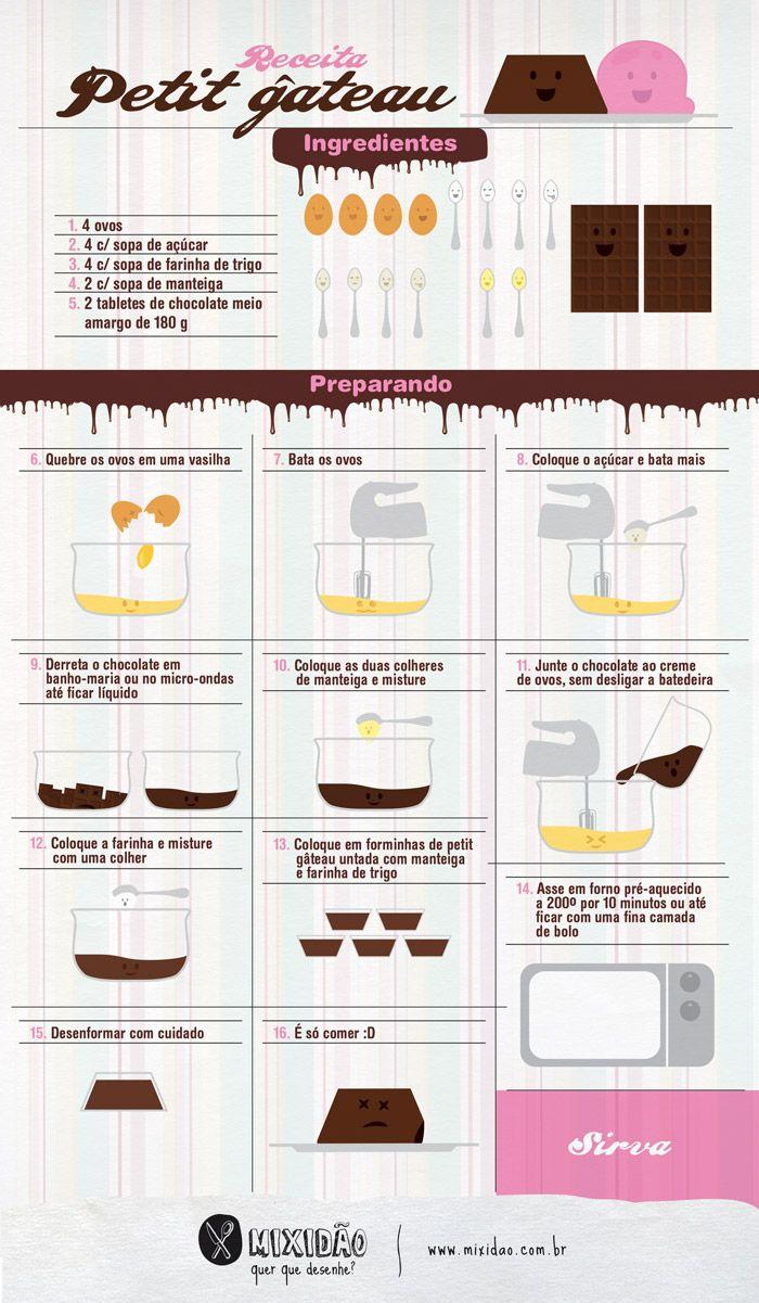 Receita ilustrada de Petit Gateau, um bolinho muito fácil e rápido de fazer. Ingredientes: ovos, açúcar, farinha de trigo, manteiga e chocolate meio amargo