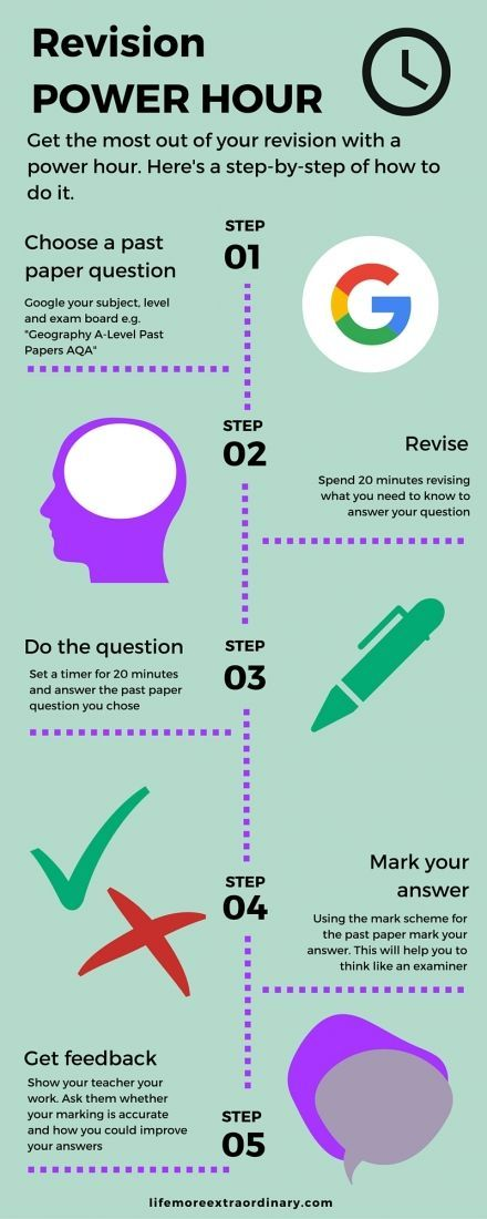 The revision power hour is the best way to revise as it helps you with revising content, working on your exam technique and getting feedback on your work. Get a free download of this infographic as well as detail on the process when you click on the image. #revision #revisiontips #studytips