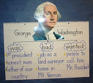 This website provides several activities that can be used for President's day in a first grade classroom. Start the lesson with a read aloud to introduce the idea of Presidents, and continue with watching a Brain Pop on George Washington. The students created a graphic organizer and a picture of him.